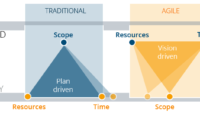 Agile Models: Scrum Model, Kanban model